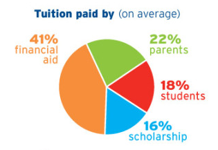 fig 1, seventeen & citi tuition sources