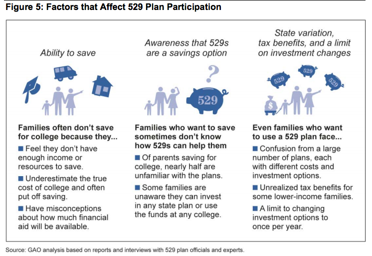 GAO graphic on 529 participation