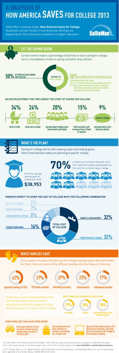 Sallie Mae 2013 How America Saves for College Infographic
