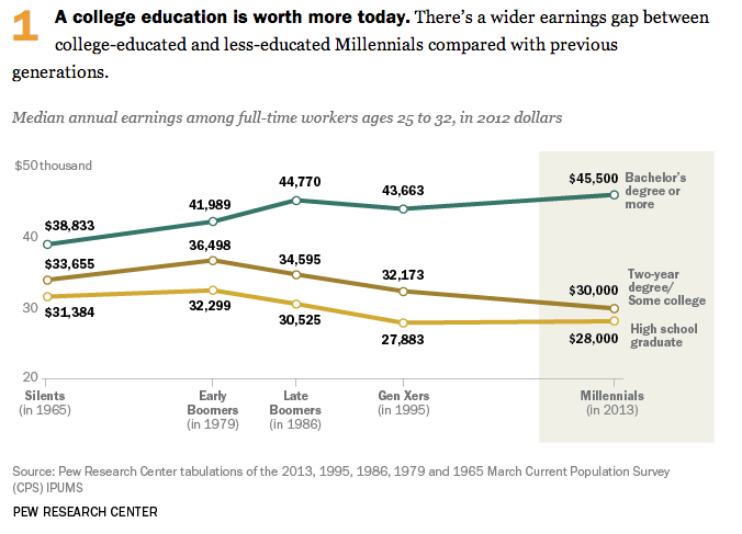 the ascending cost of college tuition in america Average published undergraduate charges by sector and by data on average published undergraduate charges by sector tuition and fees are computed.